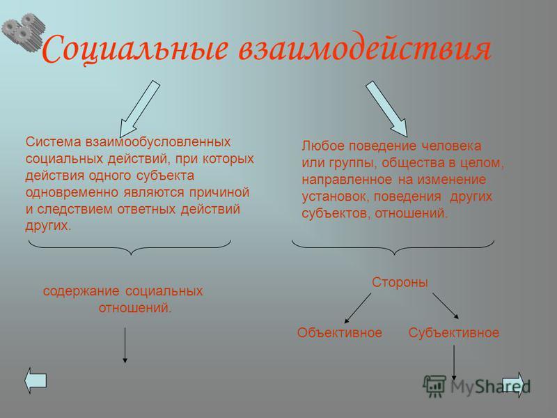 Социальные взаимодействия Система взаимообусловленных социальных действий, при которых действия одного субъекта одновременно являются причиной и следствием ответных действий других. Любое поведение человека или группы, общества в целом, направленное