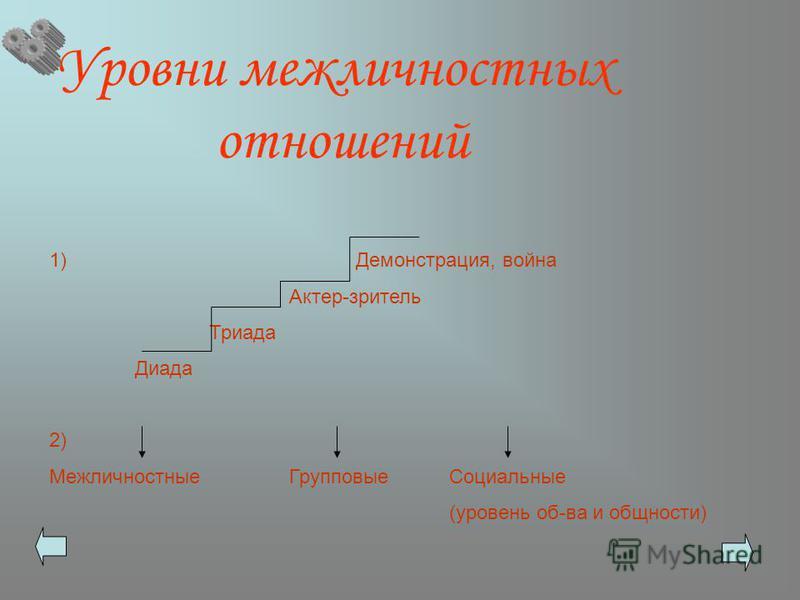Уровни межличностных отношений 1) Демонстрация, война Актер-зритель Триада Диада 2) Межличностные ГрупповыеСоциальные (уровень об-ва и общности)
