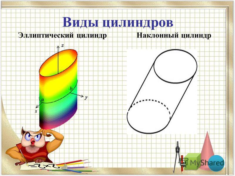 Виды цилиндров Эллиптический цилиндр Наклонный цилиндр