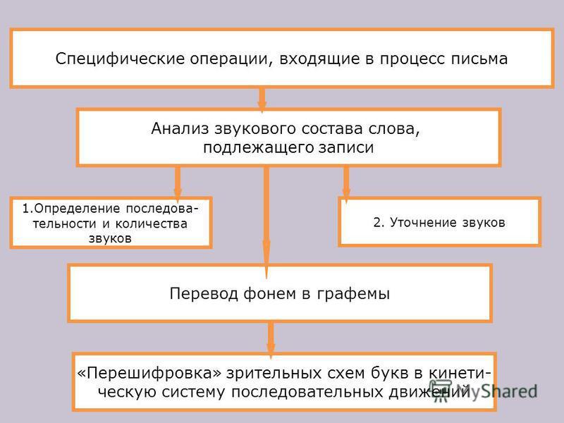 Специфические операции, входящие в процесс письма Анализ звукового состава слова, подлежащего записи 2. Уточнение звуков 1. Определение последовательности и количества звуков Перевод фонем в графемы «Перешифровка» зрительных схем букв в кинетическую