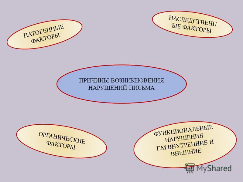 ПРИЧИНЫ ВОЗНИКНОВЕНИЯ НАРУШЕНИЙ ПИСЬМА НАСЛЕДСТВЕНН ЫЕ ФАКТОРЫ ФУНКЦИОНАЛЬНЫЕ НАРУШЕНИЯ Г.М.ВНУТРЕННИЕ И ВНЕШНИЕ ПАТОГЕННЫЕ ФАКТОРЫ ОРГАНИЧЕСКИЕ ФАКТОРЫ