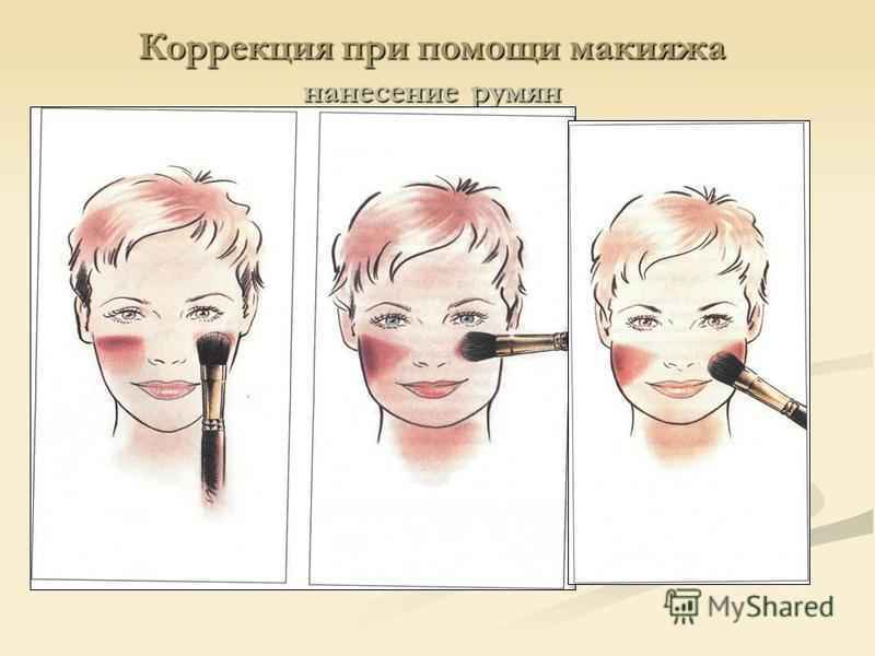 Коррекция при помощи макияжа нанесение румян
