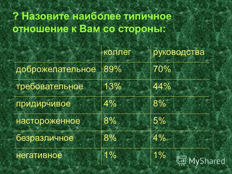 ? Назовите наиболее типичное отношение к Вам со стороны: коллег руководства доброжелательное 89%70% требовательное 13%44% придирчивое 4%8% настороженное 8%5% безразличное 8%4% негативное 1%
