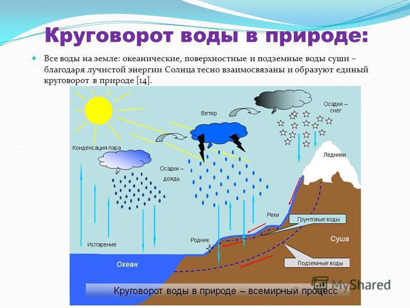 Круговорот воды в природе: Все воды на земле: океанические, поверхностные и подземные воды суши – благодаря лучистой энергии Солнца тесно взаимосвязаны и образуют единый круговорот в природе [14].