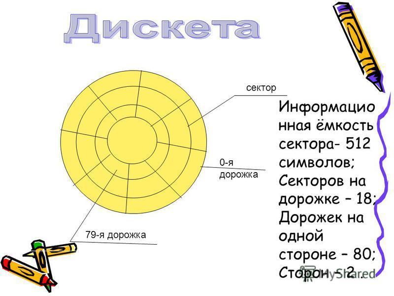 сектор 0-я дорожка 79-я дорожка Информацио нная ёмкость сектора- 512 символов; Секторов на дорожке – 18; Дорожек на одной стороне – 80; Сторон – 2.