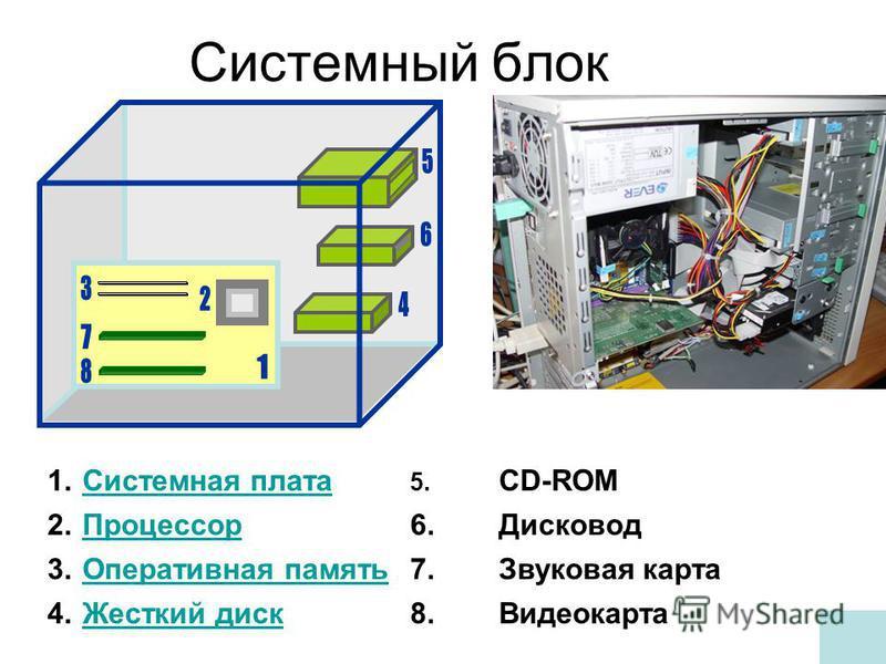 Системный блок 1. Системная плата Системная плата 2. Процессор Процессор 3. Оперативная память Оперативная память 4. Жесткий диск Жесткий диск 5. CD-ROM 6. Дисковод 7. Звуковая карта 8.Видеокарта