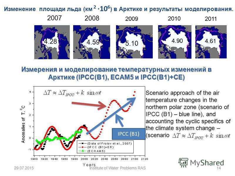2007 2 д. 09.1998 3 д.09.2005 2008 4.59 4.28 Изменение площади льда (км 2 10 6 ) в Арктике и результаты моделирования. 5.10 2009 2010 4.90 IPCC (B1) 29.07.201514Institute of Water Problems RAS Scenario approach of the air temperature changes in the n