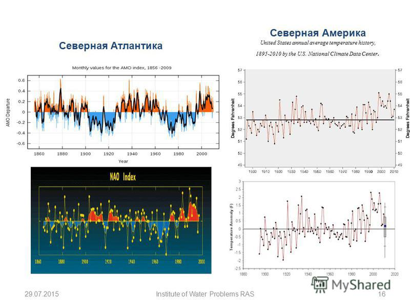29.07.2015Institute of Water Problems RAS16 Северная Атлантика Северная Америка United States annual average temperature history, 1895-2010 by the U.S. National Climate Data Center.