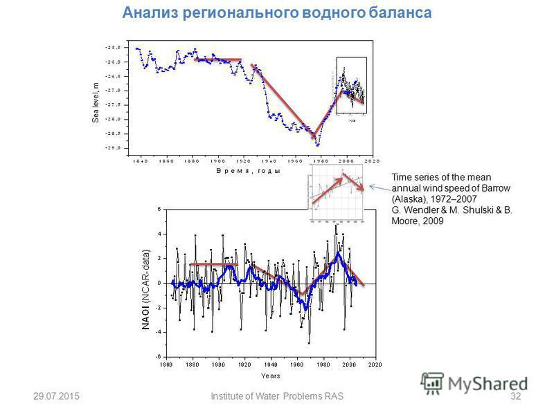 29.07.201532Institute of Water Problems RAS Анализ регионального водного баланса Time series of the mean annual wind speed of Barrow (Alaska), 1972–2007 G. Wendler & M. Shulski & B. Moore, 2009