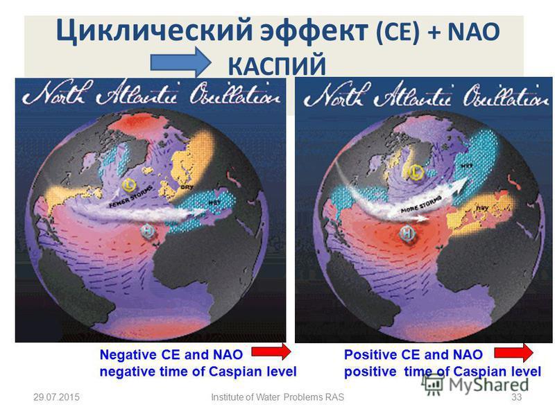 Циклический эффект (CE) + NAO КАСПИЙ Negative CE and NAO negative time of Caspian level Positive CE and NAO positive time of Caspian level 29.07.201533Institute of Water Problems RAS