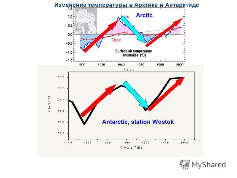 Antarctic, station Wostok Arctic Изменение температуры в Арктике и Антарктиде