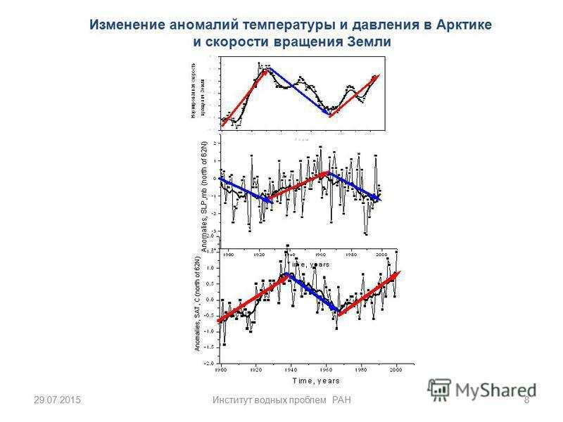 Изменение аномалий температуры и давления в Арктике и скорости вращения Земли 29.07.20158Институт водных проблем РАН