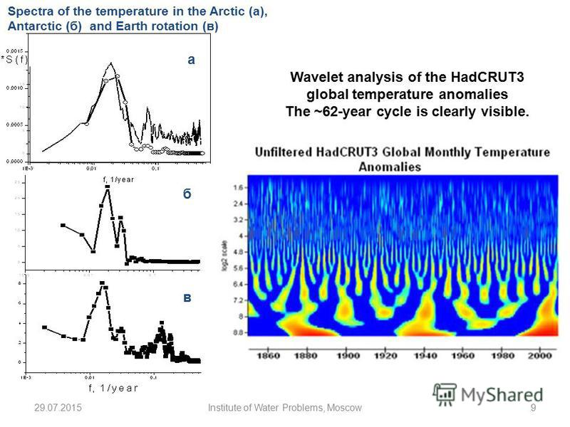 б в а Spectra of the temperature in the Arctic (a), Antarctic (б) and Earth rotation (в) 29.07.20159Institute of Water Problems, Moscow Wavelet analysis of the HadCRUT3 global temperature anomalies The ~62-year cycle is clearly visible.