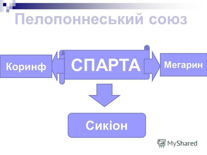 СПАРТА Сикіон Коринф Мегарин Пелопоннеський союз