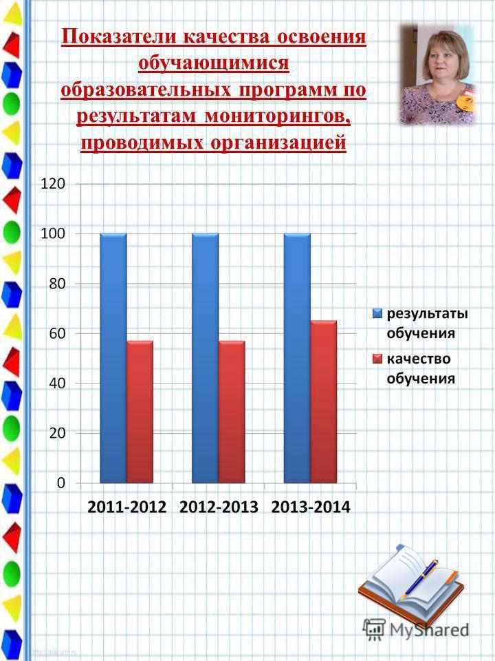 Показатели качества освоения обучающимися образовательных программ по результатам мониторингов, проводимых организацией