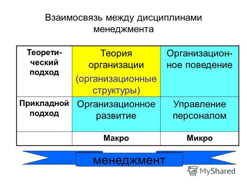 Взаимосвязь между дисциплинами менеджмента Теорети- ческий подход Теория организации (организационные структуры) Организацион- ное поведение Прикладной подход Организационное развитие Управление персоналом Макро Микро менеджмент