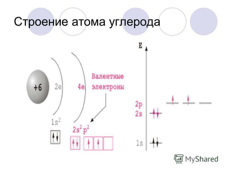 Строение атома углерода