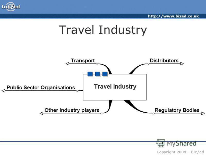 http://www.bized.co.uk Copyright 2004 – Biz/ed Travel Industry