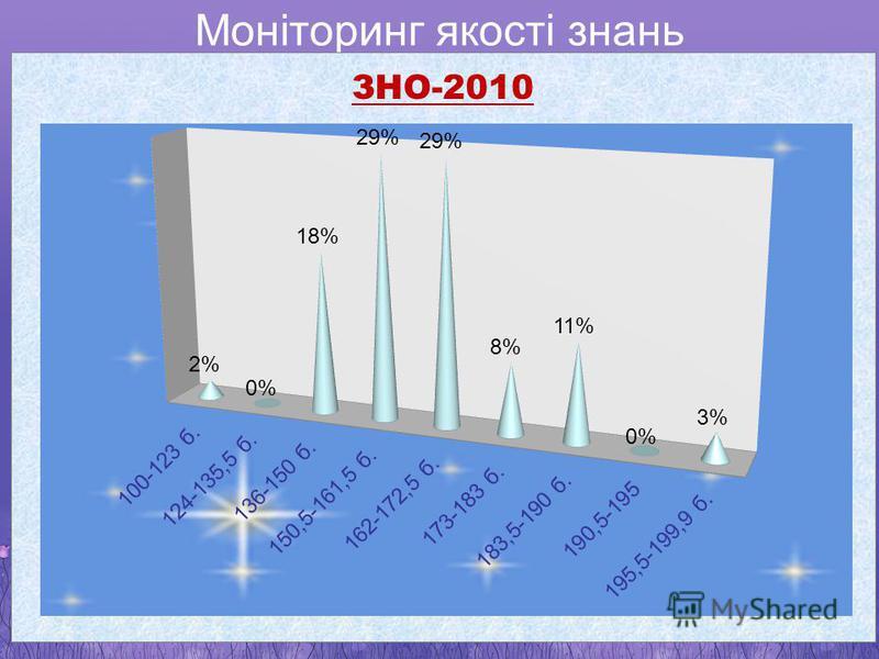 Моніторинг якості знань з української мови