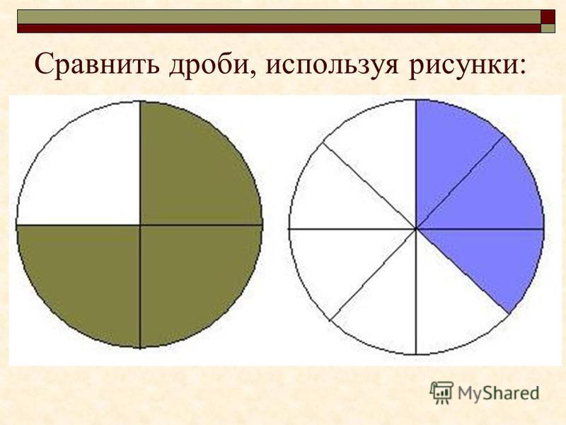 Сравнить дроби, используя рисунки: