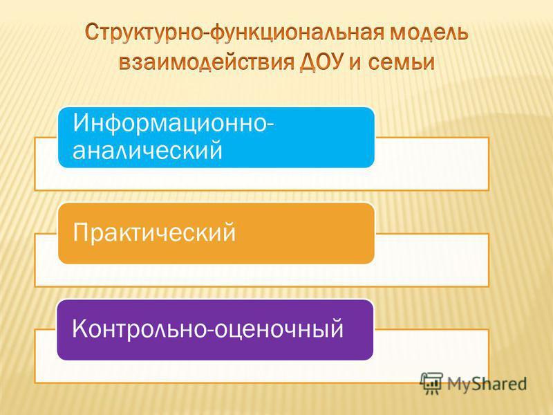 Информационно- аналитический Практический Контрольно-оценочный