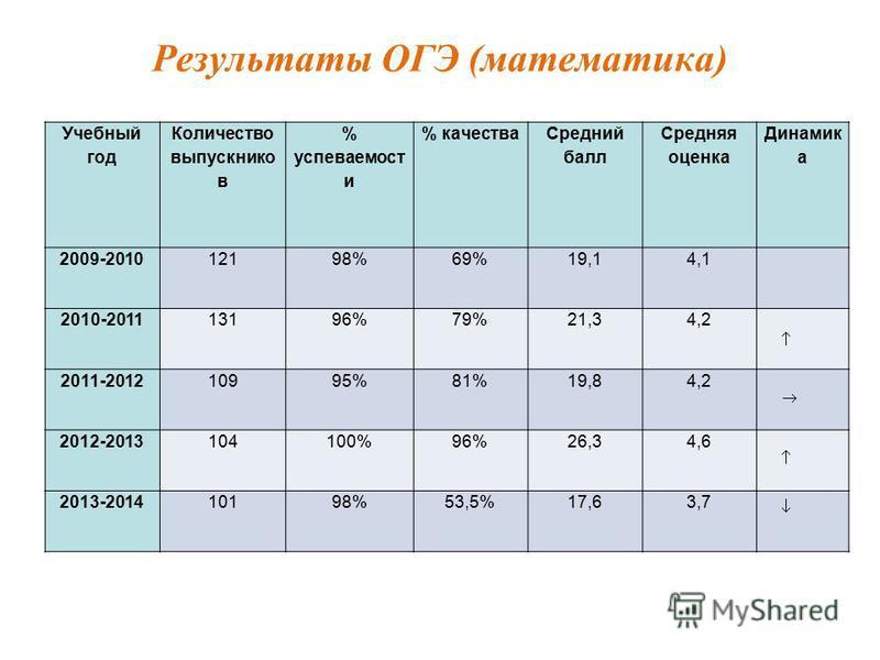 Результаты ОГЭ (математыка) Учебный год Количество выпускников % успеваемосты % качества Средний балл Средняя оценка Динамик а 2009-201012198%69%19,14,1 2010-201113196%79%21,34,2 2011-201210995%81%19,84,2 2012-2013104100%96%26,34,6 2013-201410198%53,