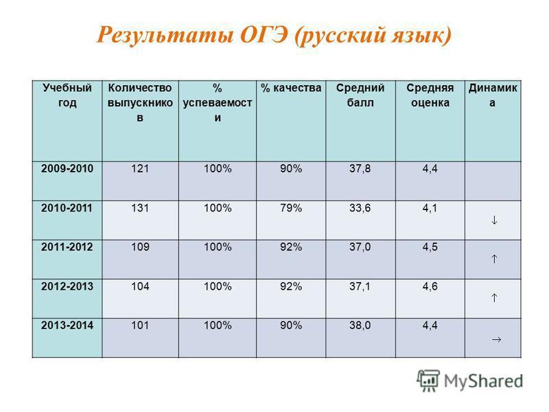 Результаты ОГЭ (русский язык) Учебный год Количество выпускников % успеваемосты % качества Средний балл Средняя оценка Динамик а 2009-2010121100%90%37,84,4 2010-2011131100%79%33,64,1 2011-2012109100%92%37,04,5 2012-2013104100%92%37,14,6 2013-20141011