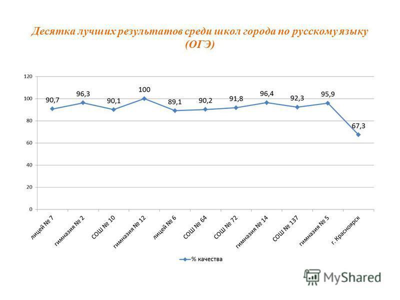 Десятка лучших результатов среди школ города по русскому языку (ОГЭ)