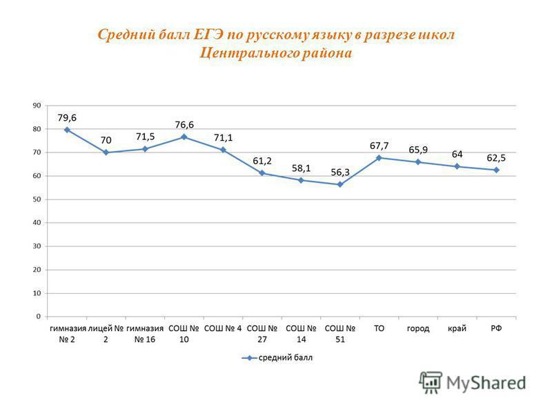 Средний балл ЕГЭ по русскому языку в разрезе школ Центрального района