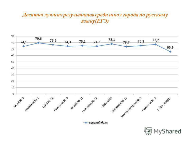 Десятка лучших результатов среди школ города по русскому языку(ЕГЭ)