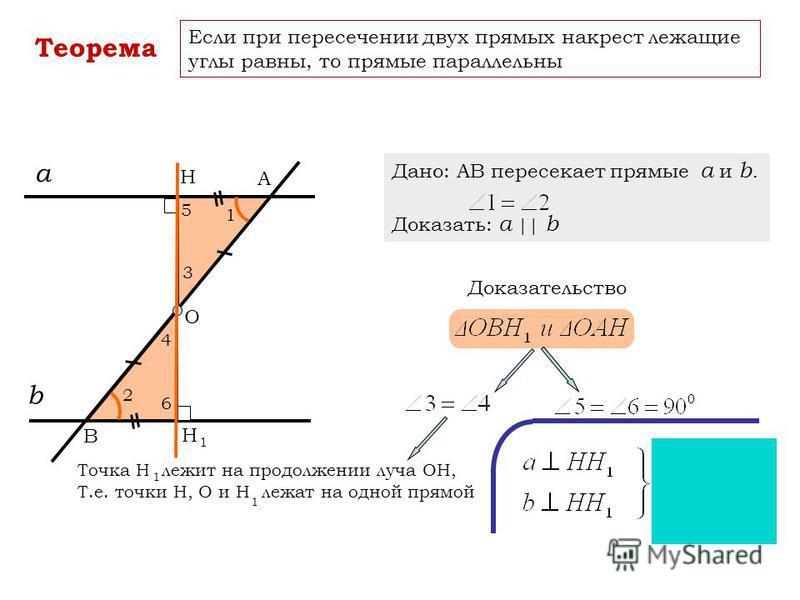 Теорема Если при пересечении двух прямых накрест лежащие углы равны, то прямые параллельны а b А В 1 2 Дано: АВ пересекает прямые a и b. Доказать: a || b Доказательство О Н Н 1 3 4 5 6 Точка Н лежит на продолжении луча ОН, Т.е. точки Н, О и Н лежат н