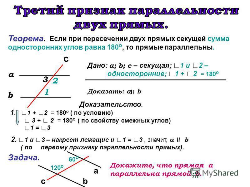 Теорема. Если при пересечении двух прямых секущей сумма односторонних углов равна 180 о, то прямые параллельны. Дано: a; b; с – секущая; 1 и 2 – односторонние; 1 + 2 = 180 о Доказать: a b Доказательство. 1. 1 + 2 = 180 о ( по условию) b a c 1 2 3 2.