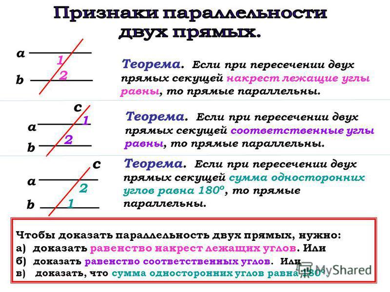 Теорема. Если при пересечении двух прямых секущей накрест лежащие углы равны, то прямые параллельны. Теорема. Если при пересечении двух прямых секущей соответственные углы равны, то прямые параллельны. Теорема. Если при пересечении двух прямых секуще
