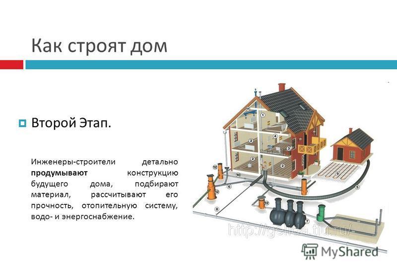 Как строят дом Второй Этап. Инженеры-строители детально продумывают конструкцию будущего дома, подбирают материал, рассчитывают его прочность, отопительную систему, водой- и энергоснабжение.