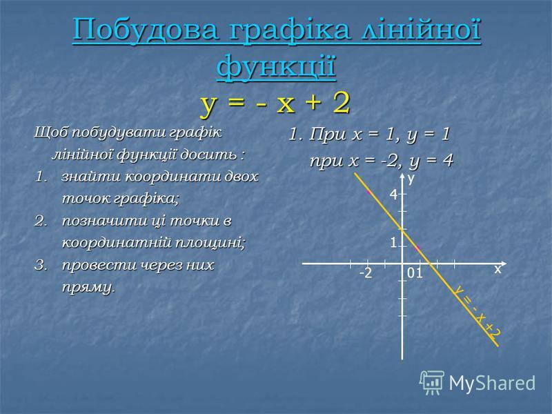 Лінійна функція – функція, яку можна задати формулою виду у = k x + b,де х – незалежна змінна, k і b – деякі числа. Область визначення – усі числа. Графік функції - пряма. у = k x + b, 1. k > 0,b 0 2. k< 0,b 0 3. k 0,b = 0 4. k = 0,b – довільне число