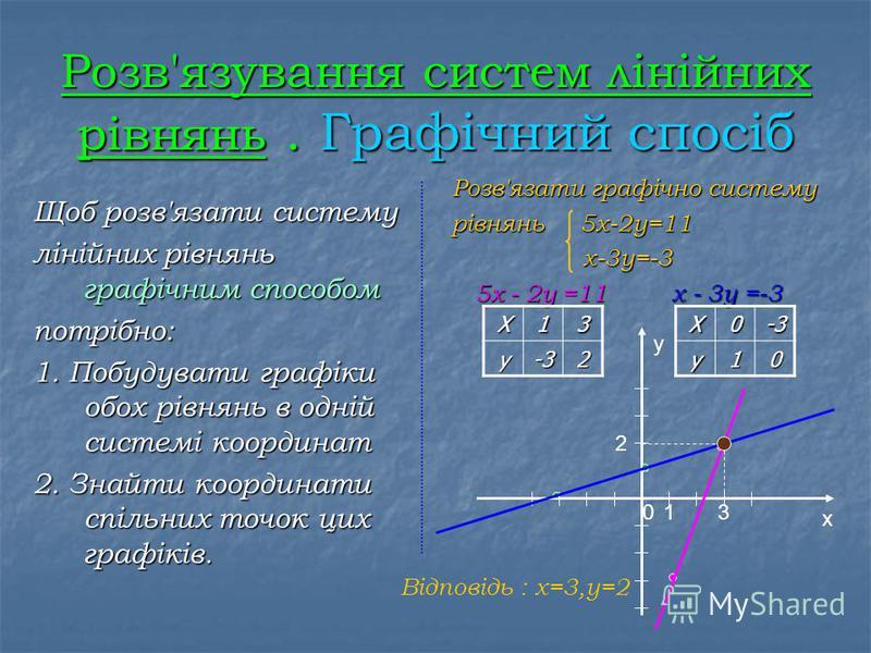 Системи лінійних рівнянь із двома змінними Систему рівнянь утворюють два чи кілька рівнянь, якщо треба знайти їх спільні розв'язки. Систему рівнянь записують х + у = 56 за допомогою фігурної дужки. х х - у = 4 Розв'язком системи рівнянь із двома неві