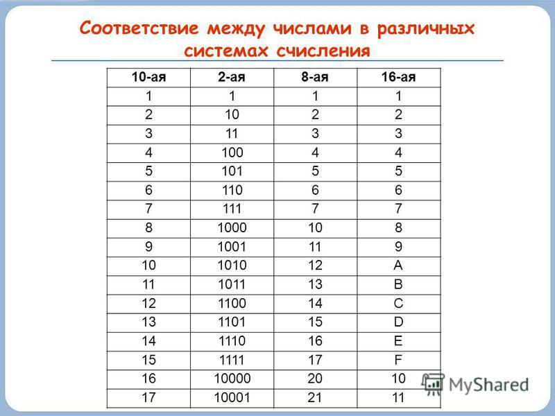 Соответствие между числами в различных системах счисления 10-ая 2-ая 8-ая 16-ая 1111 21022 31133 410044 510155 611066 711177 81000108 91001119 10101012А 11101113В 12110014С 13110115D 14111016E 15111117F 16100002010 17100012111