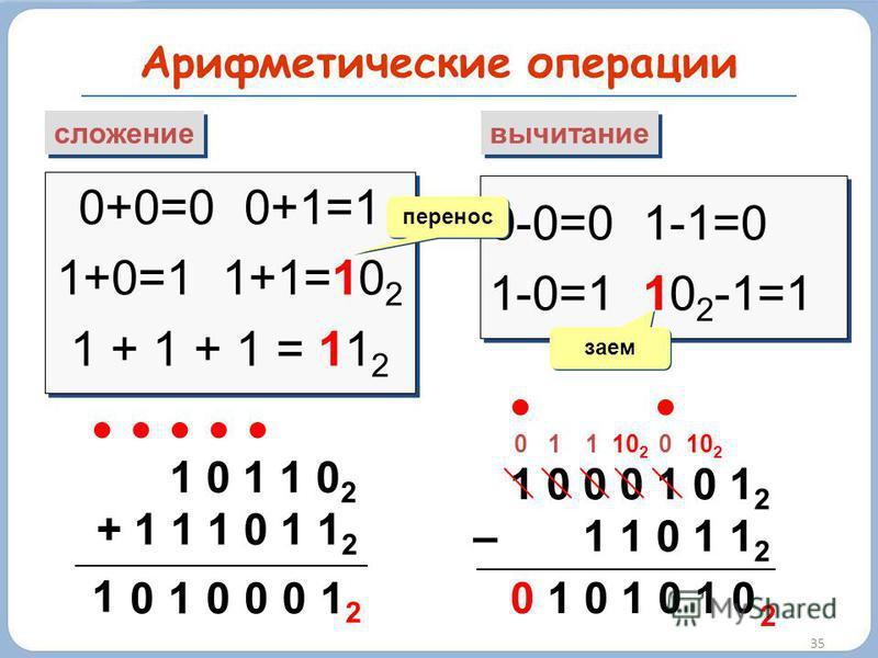 Арифметические операции 35 сложение вычитание 0+0=0 0+1=1 1+0=1 1+1=10 2 1 + 1 + 1 = 11 2 0+0=0 0+1=1 1+0=1 1+1=10 2 1 + 1 + 1 = 11 2 0-0=0 1-1=0 1-0=1 10 2 -1=1 0-0=0 1-1=0 1-0=1 10 2 -1=1 перенос заем 1 0 1 1 0 2 + 1 1 1 0 1 1 2 1 00 01 1 0 2 1 0 0