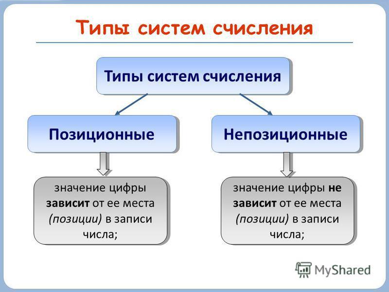 Типы систем счисления Непозиционные Позиционные значение цифры не зависит от ее места (позиции) в записи числа; значение цифры зависит от ее места (позиции) в записи числа;