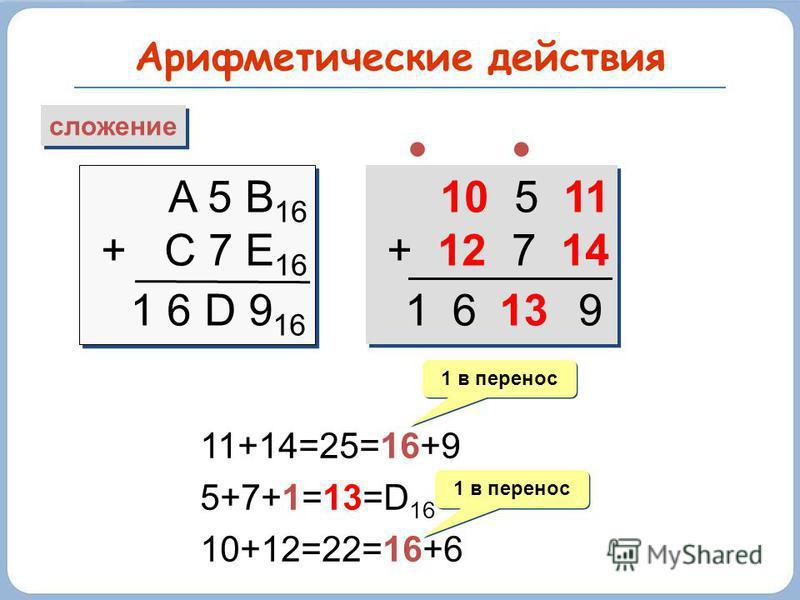 Арифметические действия сложение A 5 B 16 + C 7 E 16 A 5 B 16 + C 7 E 16 1 6 D 9 16 10 5 11 + 12 7 14 10 5 11 + 12 7 14 11+14=25=16+9 5+7+1=13=D 16 10+12=22=16+6 1 в перенос 13961