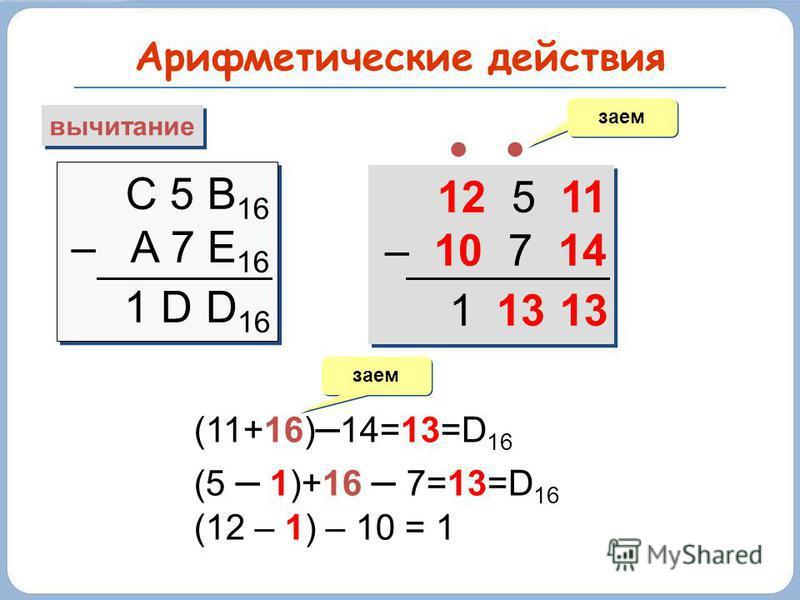 Арифметические действия вычитание С 5 B 16 – A 7 E 16 С 5 B 16 – A 7 E 16 заем 1 D D 16 12 5 11 – 10 7 14 12 5 11 – 10 7 14 (11+16) – 14=13=D 16 (5 – 1)+16 – 7=13=D 16 (12 – 1) – 10 = 1 заем 131
