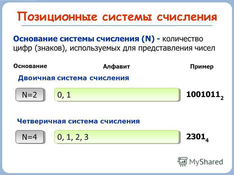 Позиционные системы счисления Основание системы счисления (N) - количество цифр (знаков), используемых для представления чисел N=2 Основание 0, 1 Алфавит Пример 1001011 2 N=4 0, 1, 2, 3 2301 4 Двоичная система счисления Четверичная система счисления