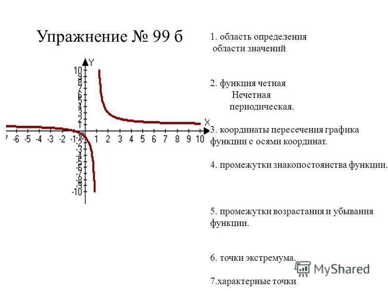 Упражнение 99 б 1. область определения области значений 2. функция четная Нечетная периодическая. 3. координаты пересечения графика функции с осями координат. 4. промежутки знакопостоянства функции. 5. промежутки возрастания и убывания функции. 6. то