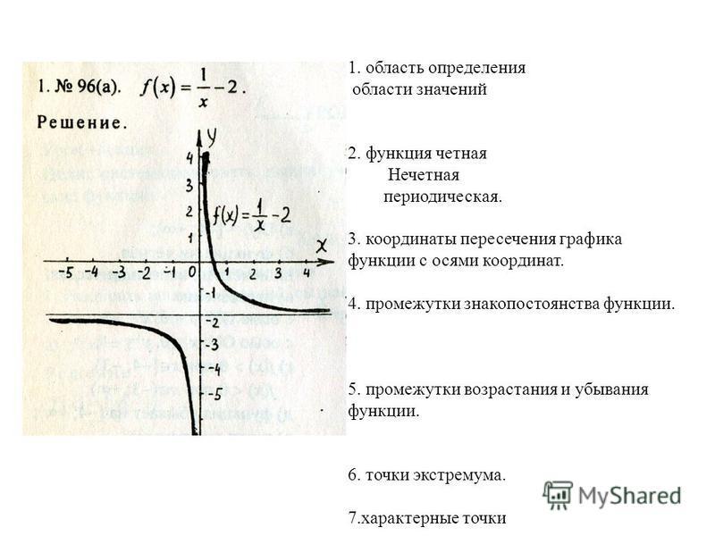 1. область определения области значений 2. функция четная Нечетная периодическая. 3. координаты пересечения графика функции с осями координат. 4. промежутки знакопостоянства функции. 5. промежутки возрастания и убывания функции. 6. точки экстремума.