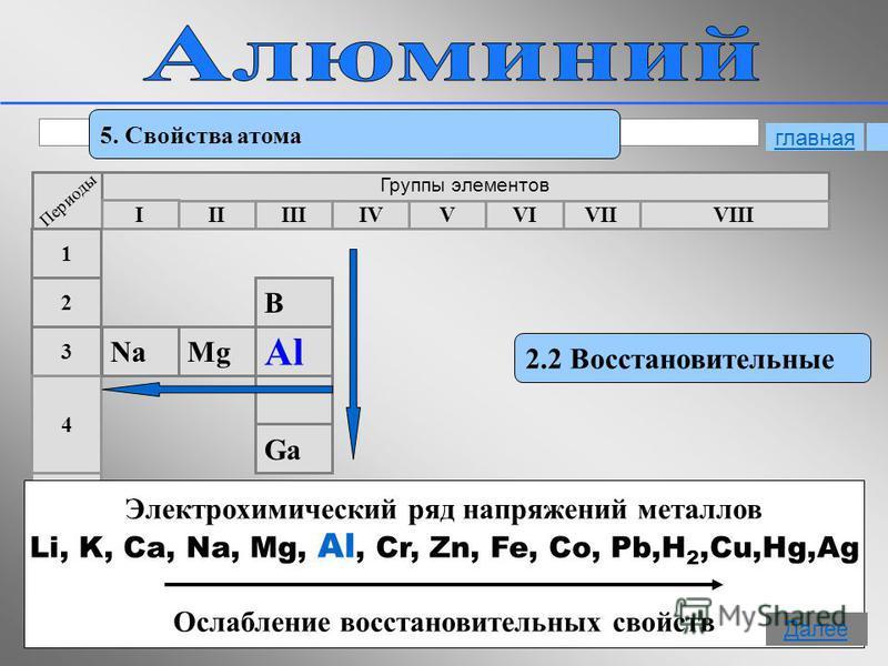 12 5. Свойства атома 2.2 Восстановительные Периоды Группы элементов I IIIIIIVVIIVIVVIII 3 2 1 4 5 MgNa B Al Ga Электрохимический ряд напряжений металлов Li, K, Ca, Na, Mg, Al, Cr, Zn, Fe, Co, Pb,H 2,Cu,Hg,Ag Ослабление восстановительных свойств главн