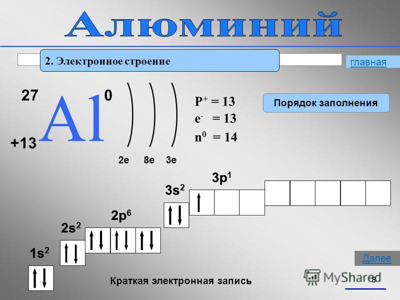 8 2. Электронное строение 27 АlАl +13 0 2e8e3e P + = 13 n 0 = 14 e - = 13 1s21s2 2s22s2 2p 6 3s 2 3p 1 Краткая электронная запись 1s21s2 2s22s2 2p 6 3s 2 3p 1 Порядок заполнения главная Далее