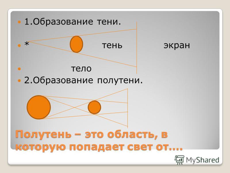 Полутень – это область, в которую попадает свет от…. 1. Образование тени. * тень экран тело 2. Образование полутени.