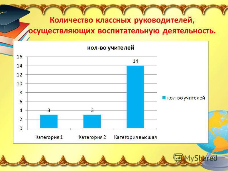 Количество классных руководителей, осуществляющих воспитательную деятельность.