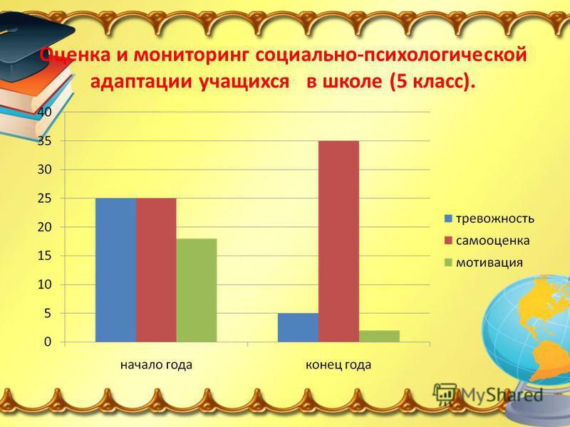 Оценка и мониторинг социально-психологической адаптации учащихся в школе (5 класс).