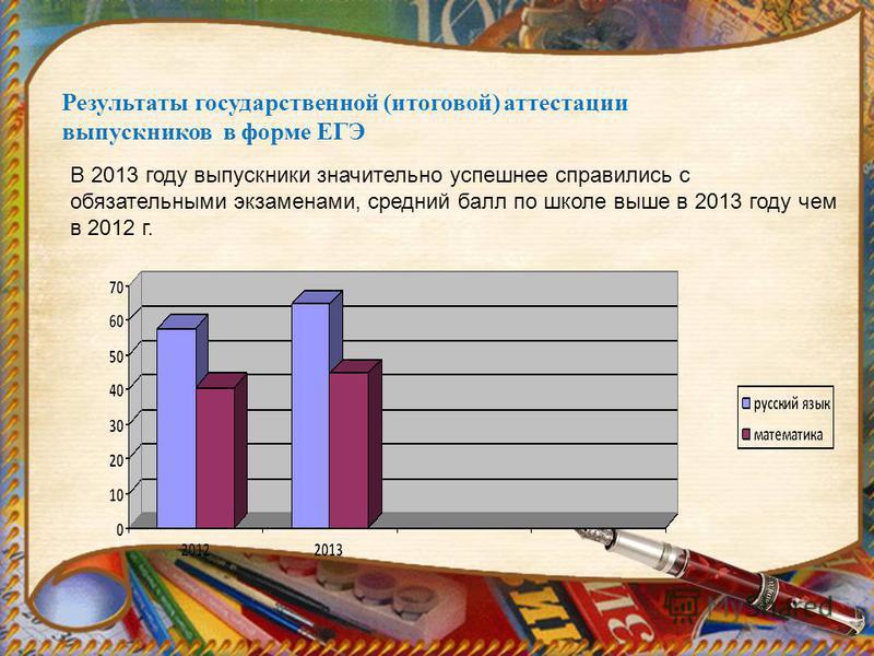 Результаты государственной (итоговой) аттестации выпускников в форме ЕГЭ В 2013 году выпускники значительно успешнее справились с обязательными экзаменами, средний балл по школе выше в 2013 году чем в 2012 г.